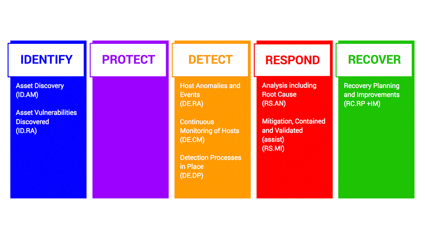 nist framework managed detection and response